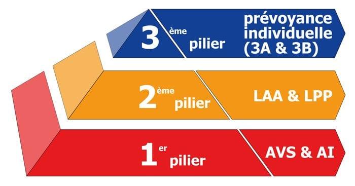 le système des 3 piliers